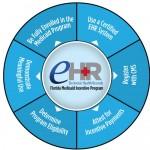 Leading Medical Billing service provider in San Luis Obispo